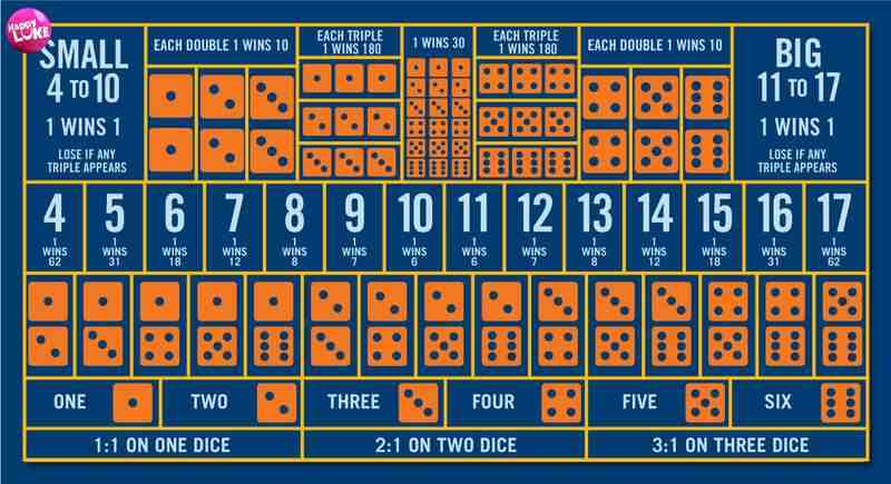 Sicbo Game Bet Types